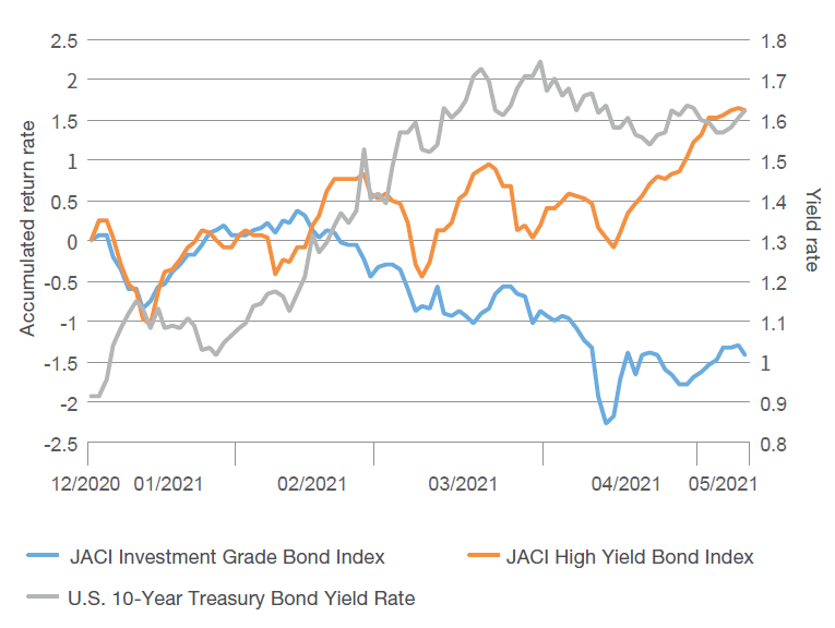 The market expects that the U.S. Federal Reserve will raise interest rates earlier, and high yield bonds are less sensitive to changes in yield rate and outperform investment grade bonds.