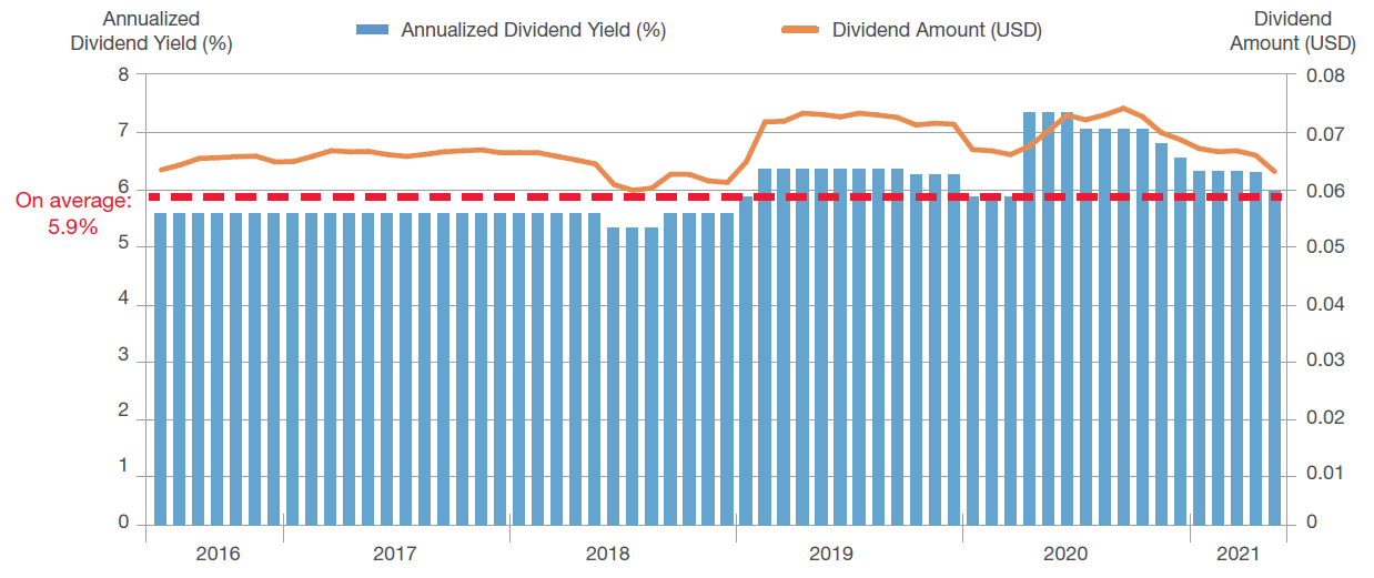 BEA Union Investment Asian Bond and Currency Fund has a stable dividend history