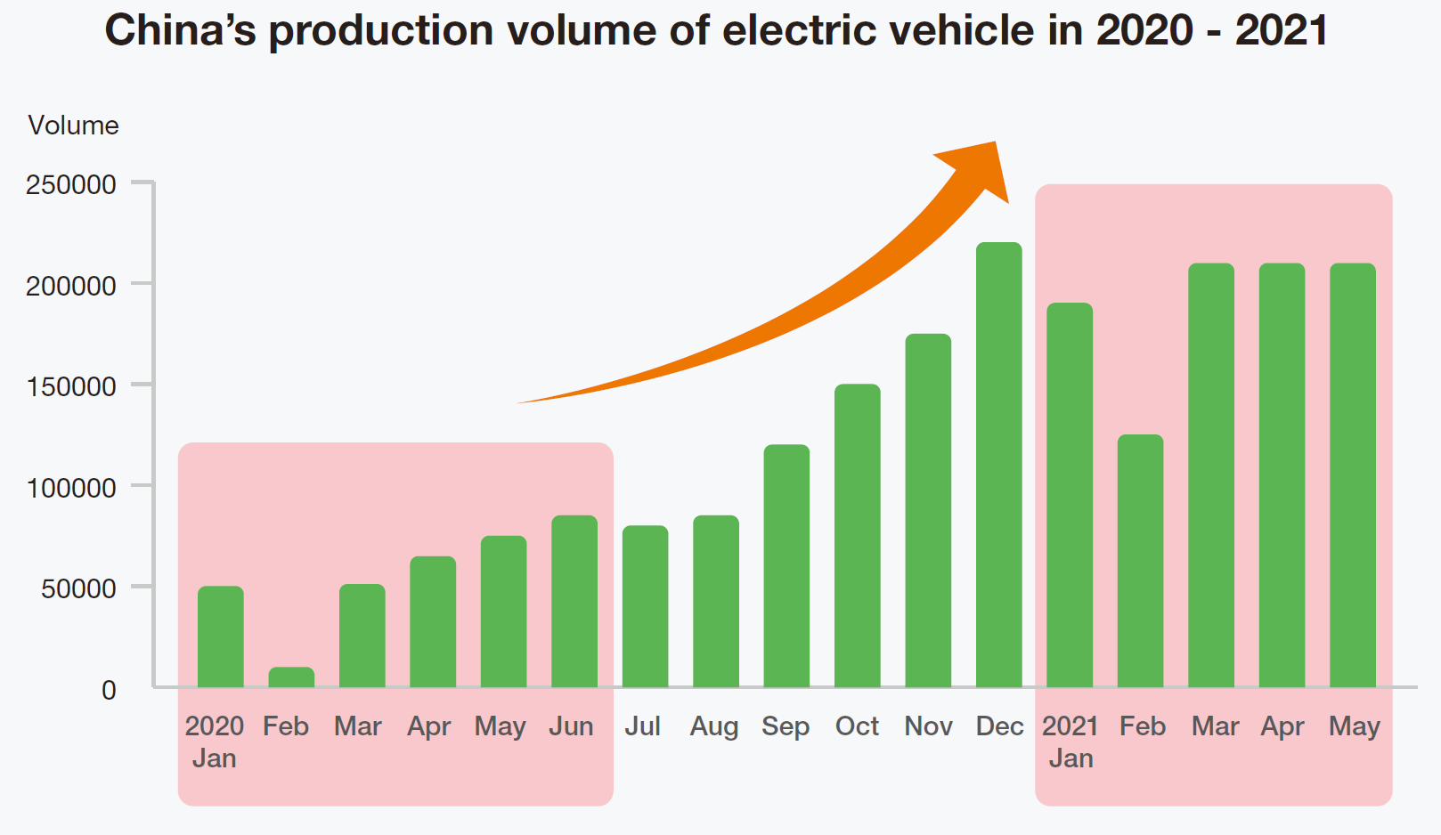 The production volume of electric wehicles in China